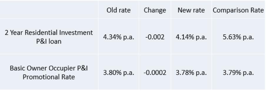 银行调低P+I新借贷利率